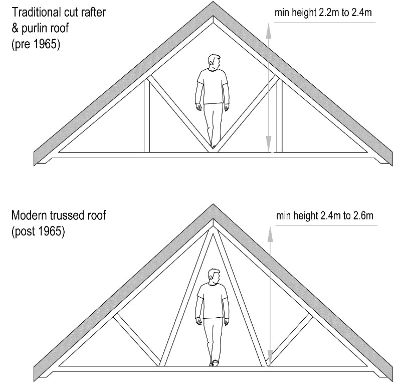 Minimum height to undertake a spacious loft conversion