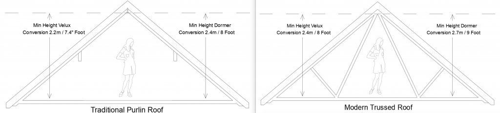Height requirements for a loft conversions in Manchester